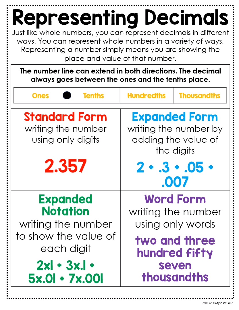 Pin By Tutoring Club Of St Johns Coun On Quotes In 2020 5th Grade Math Math Anchor Charts Math Lessons [ 1080 x 832 Pixel ]