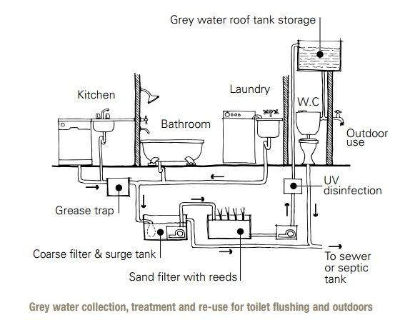Wastewater Reuse At Home Sswm Farmstead In 2019 Grey