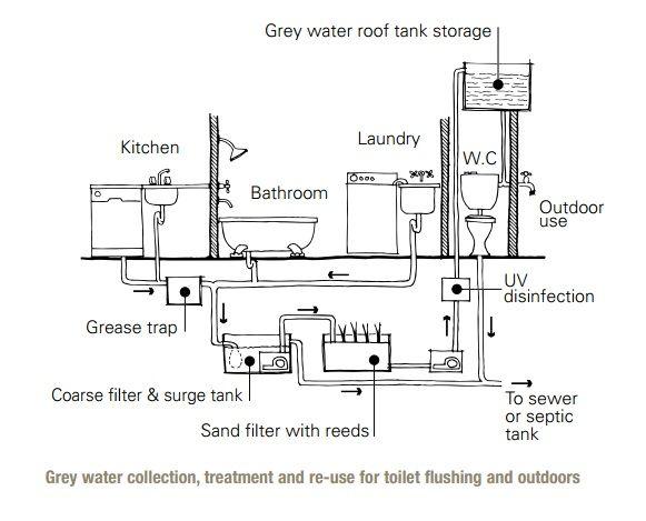 Standard Washing Machine Size Australia Google Search