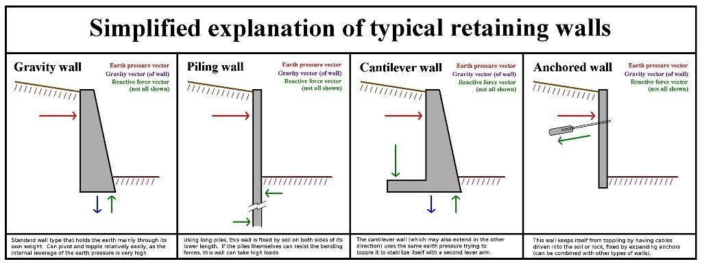 How Do You Build A Retaining Wall \u2014 Home Designs Insight  Building