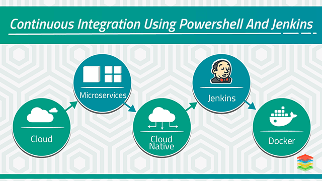 Application Modernization Enables The Migration Of Monolithic Applications To New Microservices Architecture With Cloud Nat Jenkins Use Case Scripting Language