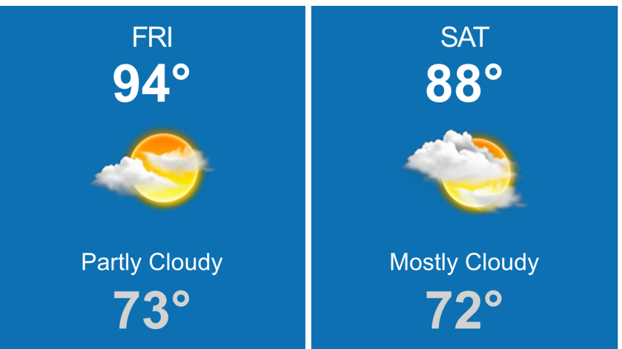 Temps to approach mid-90s, advisory in effect | Long Island