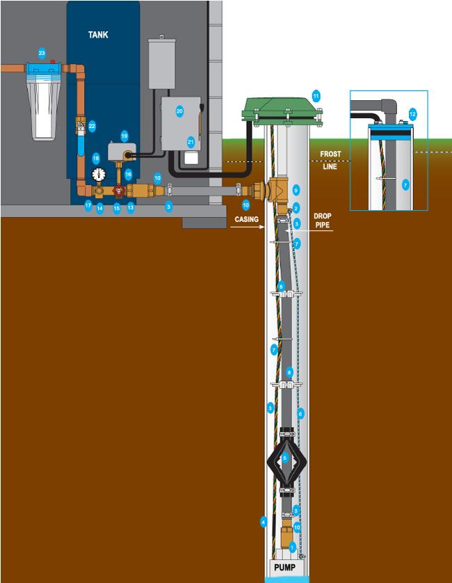 Well System Diagram : system, diagram, Diagram, Water, Filtration,, Repair,
