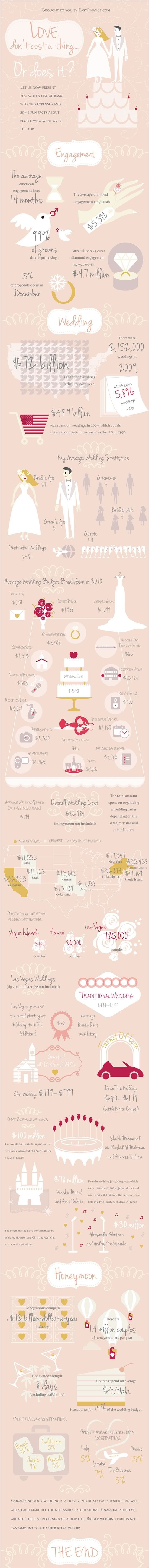 Average Cost Of Getting Married | Wedding expenses, Wedding and Weddings