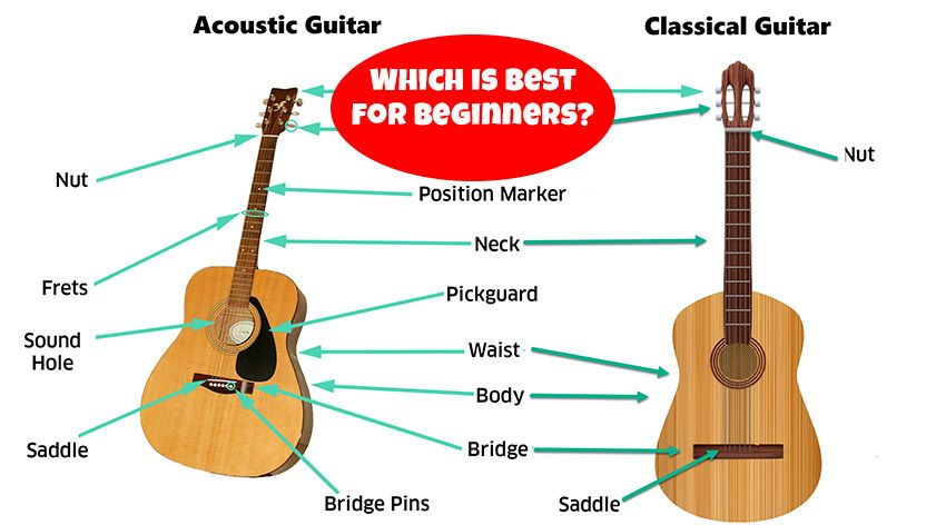 Classical Vs Acoustic Guitar 8230 Which Is Best For Beginners Guitar Acoustic Guitar Learn To Play Guitar
