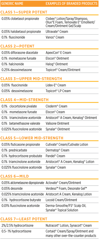 Topical Corticosteroids: Myths & Facts | National Eczema ...