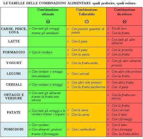 Combinazioni Alimentari Consigli Alimentari Salute E Benessere Salute