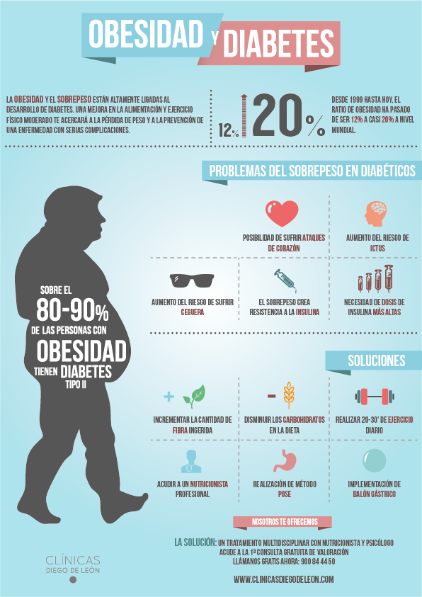 correlación entre obesidad y diabetes