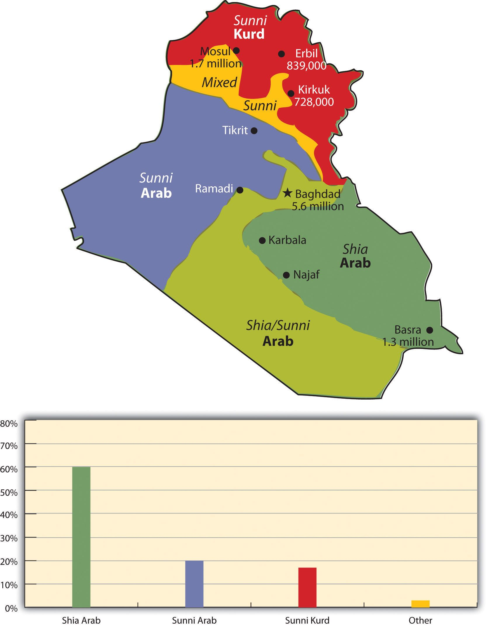 Iraq. The two ethnic divisions are Arab and Kurd. The two religious ...