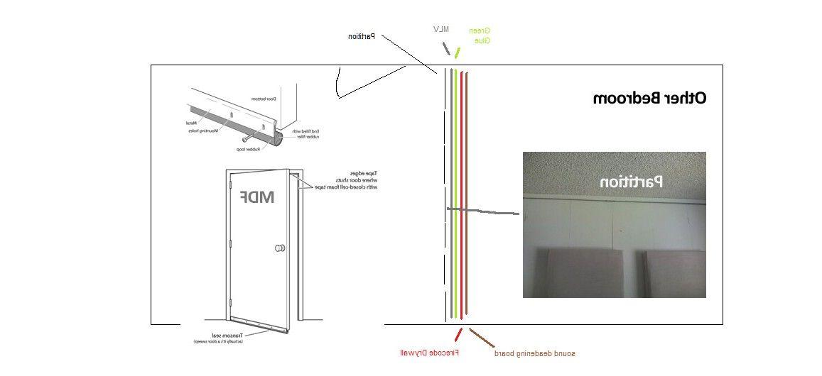 soundproof bedroom door fresh bedrooms decor ideas bedrooma wall plus - Soundproof Bedroom Door