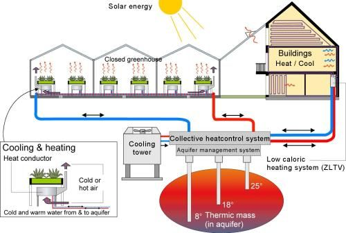 Heating System Co2 Neutral Living Heating Systems Cooling
