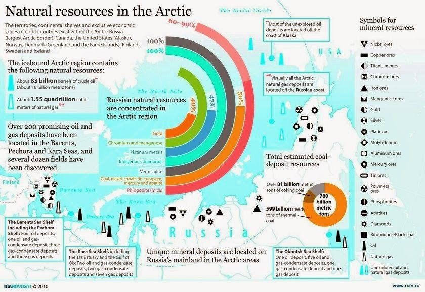 The Arctic region is loaded with oil and natural gas and with extreme melting of the ice the oil corporations are itching to get at it. But look at a map to see which country has the largest land border with the Arctic... it is Russia. Thus we see this intense US-NATO move toward militarization.
