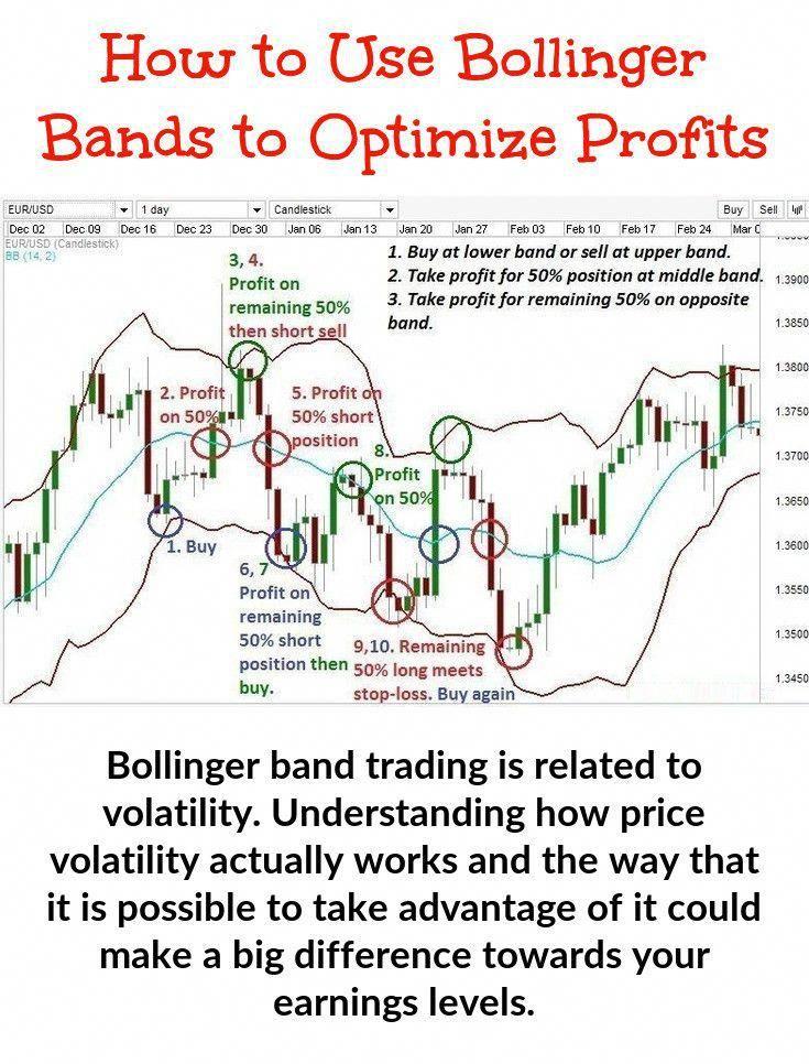Bollinger Bands [ChartSchool]