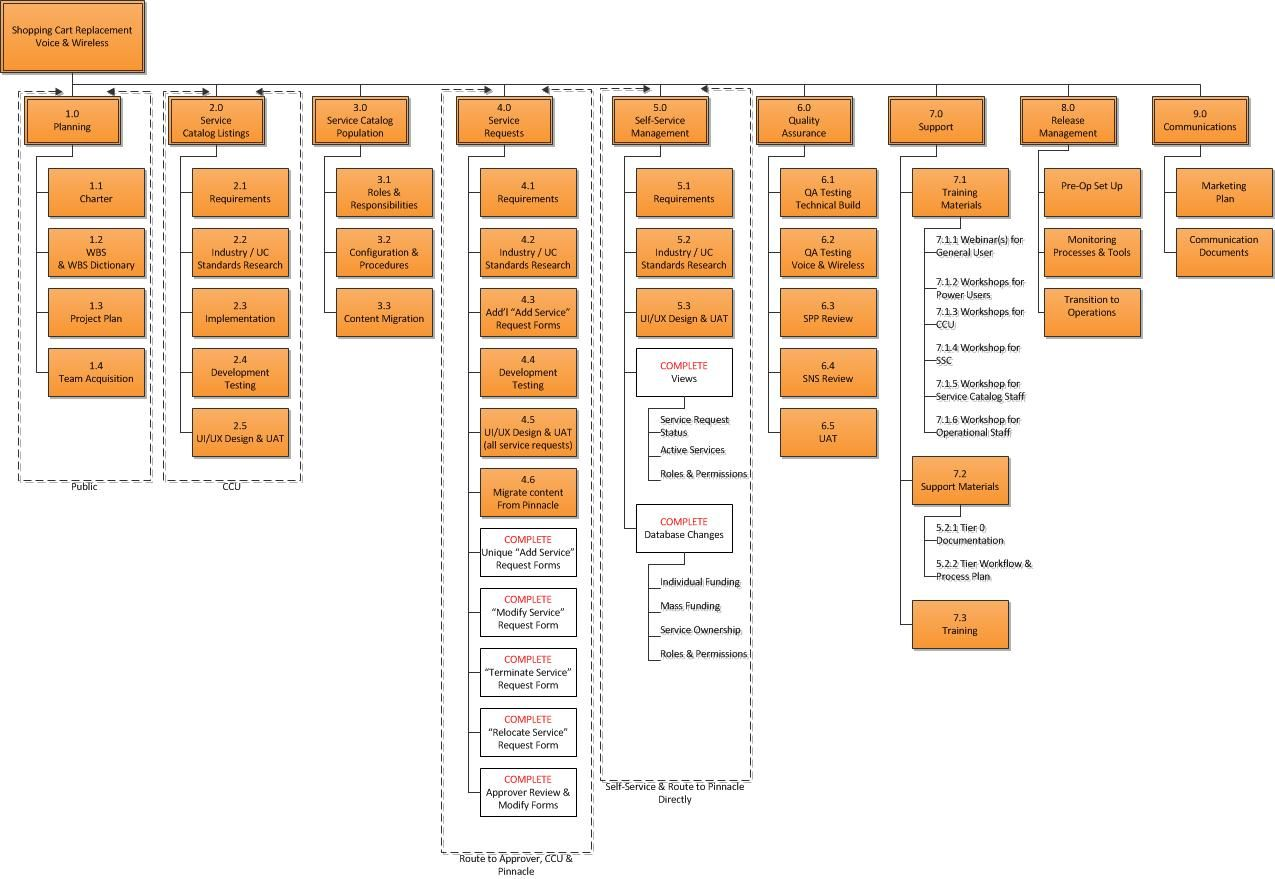 Pin By Andrea Cambridge Gonzales On Resources Pm Project Management Design Projects Projects