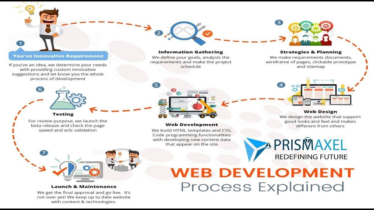 Website Design Web Development Marketing Process Explained Prismaxel Website Development Process Web Development Design Web Design