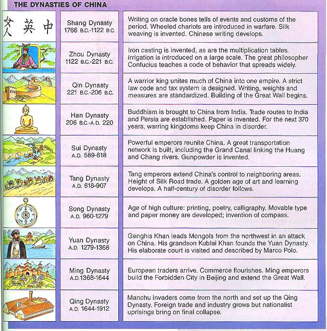 Timeline of Chinese History and Dynasties   Timeline, China and ...