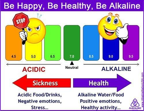 Download Kangen Water Uses Chart Drinking Alkaline Water Ph