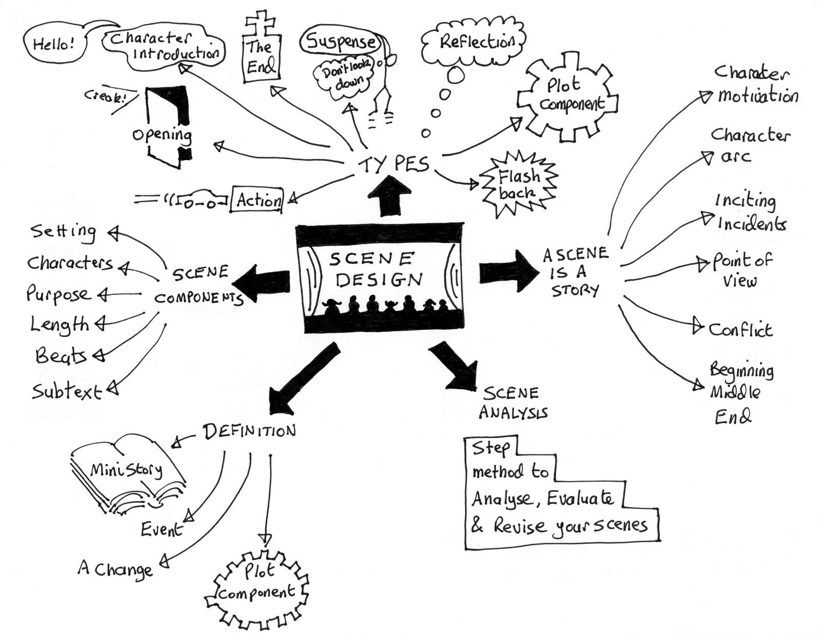What Awesome Scene Design Using Mind Maps 1 By
