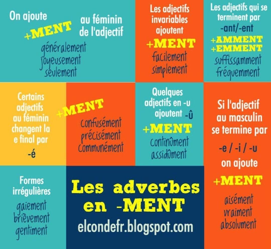 Adverbes françaislangueenimagesapprendrefrançaisfle