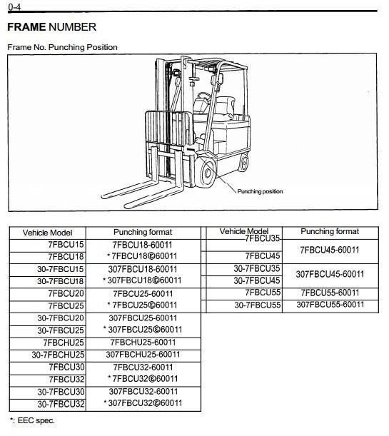 Toyota 7FBCU15/18/20/25/30, 7FBCU32, 7FBCU35, 7FBCU45, 7FBCU55 ... on nissan forklift engine diagram, forklift brake diagram, forklift controls diagram, liebherr wiring diagram, toyota forklift parts catalog, toyota forklift ignition, forklift schematic diagram, toyota forklift distributor, skytrak wiring diagram, bomag wiring diagram, toyota forklift heater, toyota forklift assembly, ingersoll rand wiring diagram, hyster wiring diagram, jungheinrich wiring diagram, clark wiring diagram, challenger wiring diagram, toyota forklift distribuator wiring, toyota forklift serial number, nissan wiring diagram,