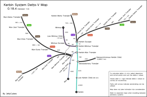 A Delta-V map of the Kerbin System from Kerbal Space Program ...