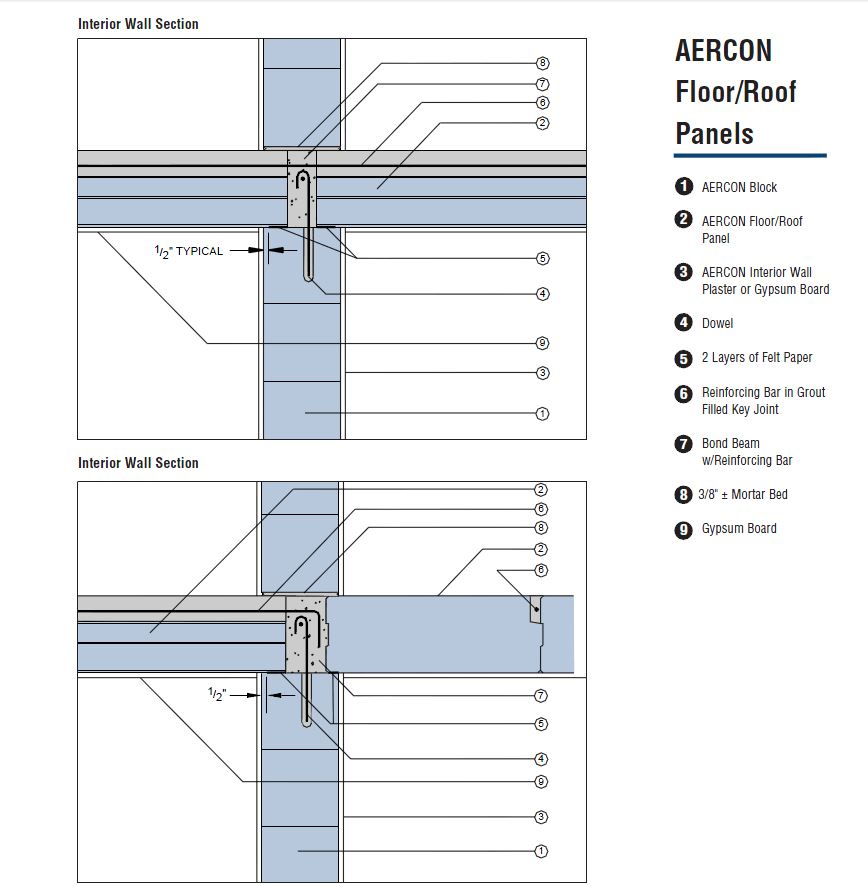 Aercon Aac Autoclaved Aerated Concrete Arch Autoclaved