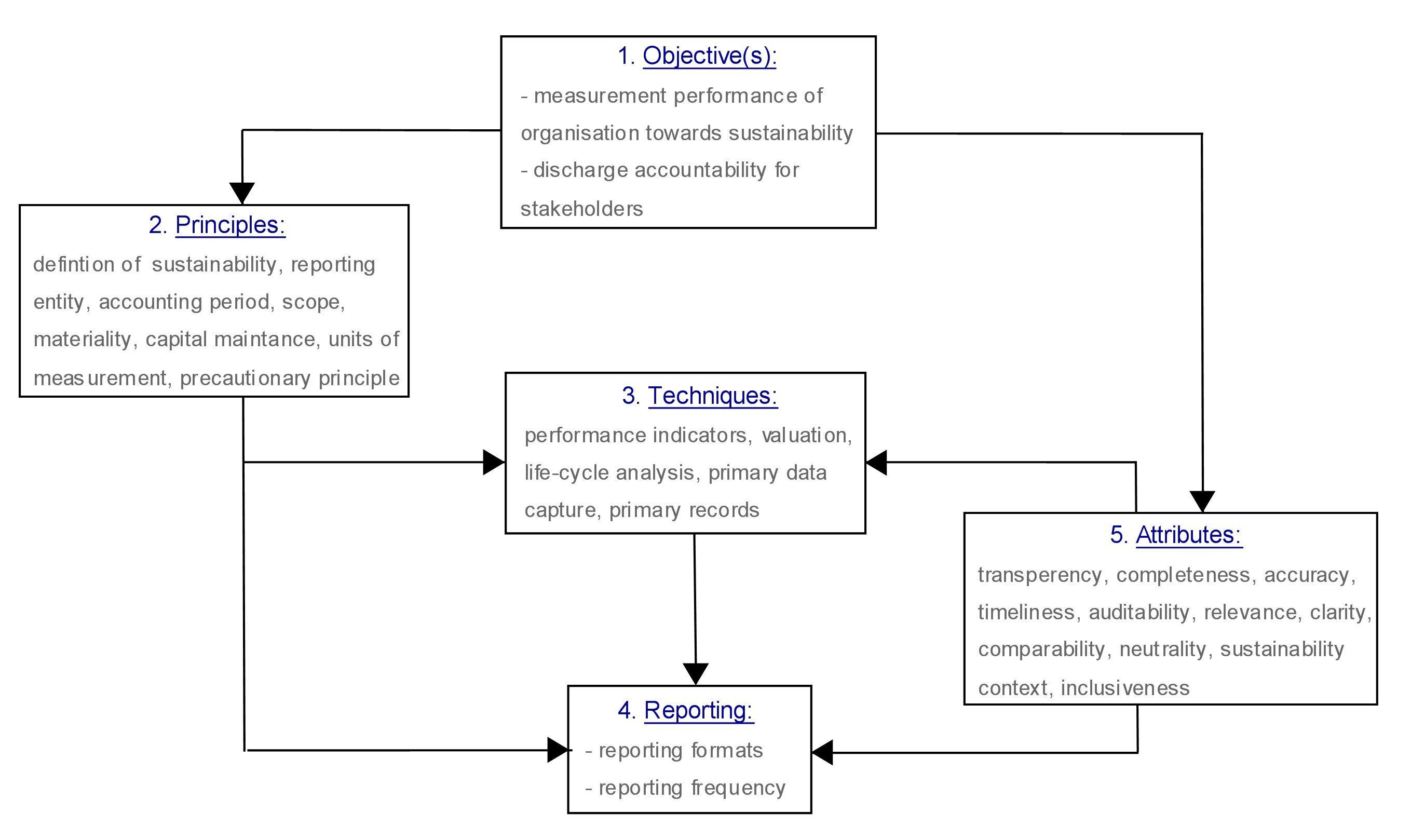 ... social reporting corporate social responsibility reporting or non