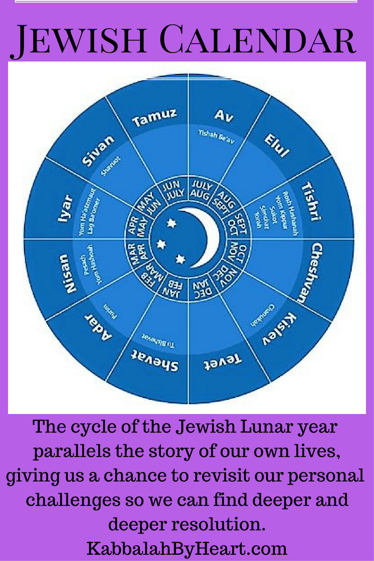 The Jewish Calendar follows the moon. In Kabbalah, we are seen as ...