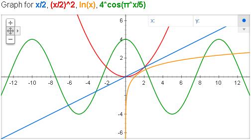 Web in Math: Google тоже умеет строить графики математических функций