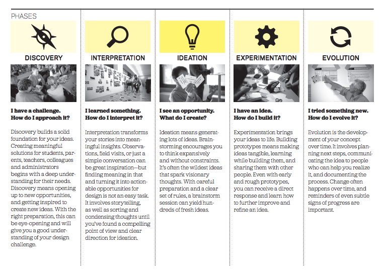 5 phases and design ideo albertobokos process other for Ideo products