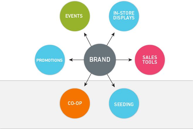 Corporate branding strategy refers to the methods of promoting your