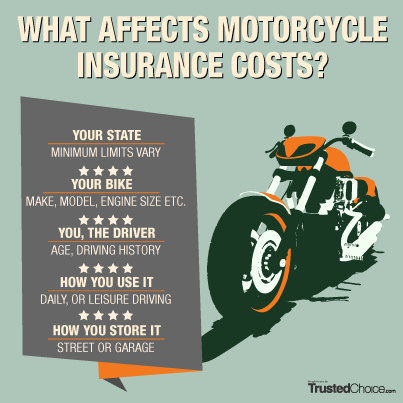 Motorcycle Insurance What To Know Motorcycle Insurance Quote