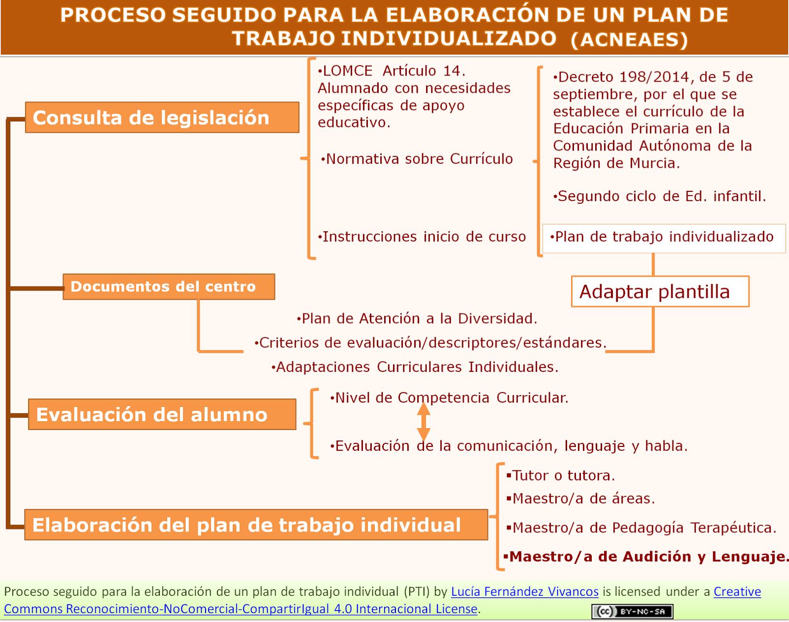 Plan de trabajo individualizado - ejemplo (Audición tierno) | NEE ...