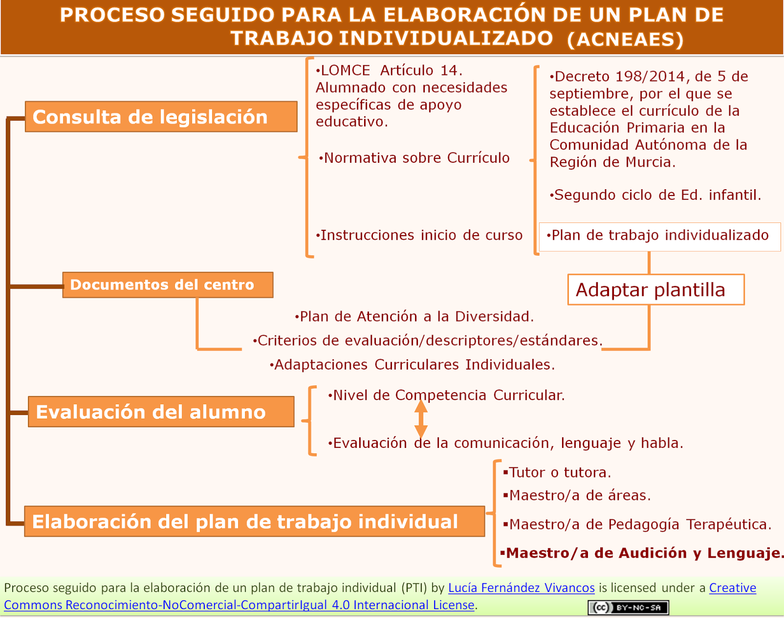 Bonito Plantilla De Plan De Proceso Componente - Colección De ...