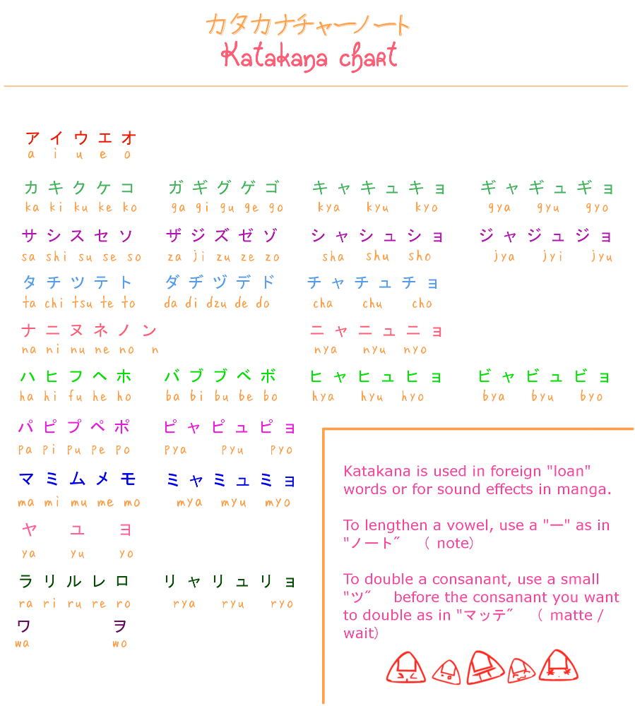 Learn Japanese: Katakana Chart By Misshoneyvanity