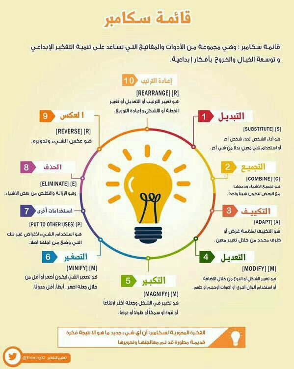 قائمة سكامبر وهي مجموعة من الأدوات والمفاتيح التي تساعد على تنمية التفكير الإبداعي وتوسعة الخيال والخروج بأفكار Learning Websites Intellegence Positive Notes