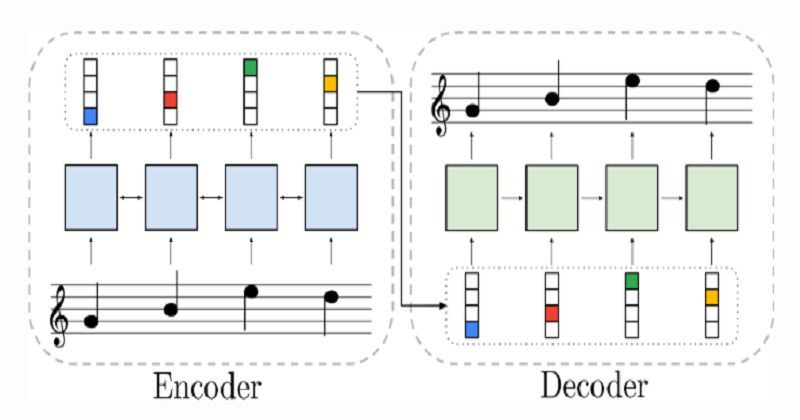 Piano Genie Is AI Powered Intelligent Controller From