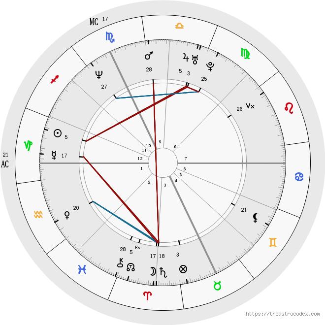 Chart Drawing Its Me Pinterest Birth Chart Analysis Birth