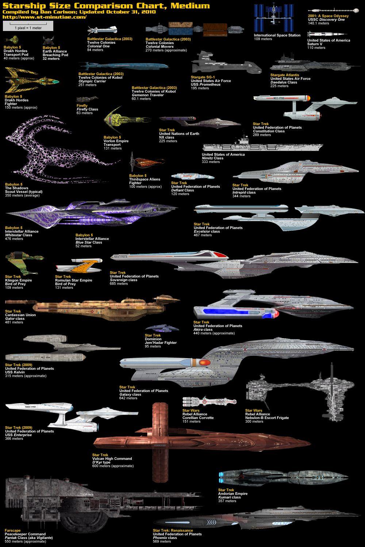 SF映画に登場する宇宙船のサイズ比較画像 s i z e b l o g   Star Trek ...