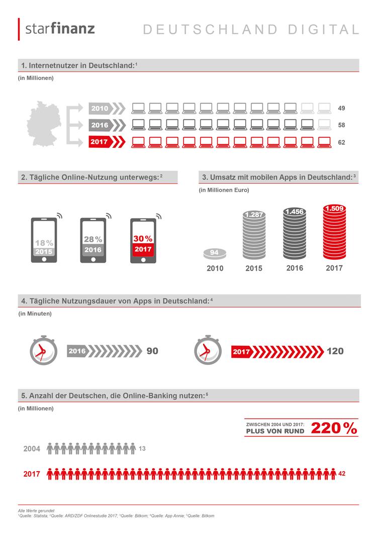 Fakten Zur Internetnutzung In Deutschland Infografik Internetnutzung Infografik Grafik