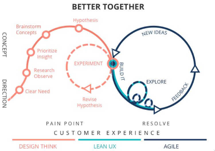 Design Thinking Lean Ux Agile Sap Lean Startup Leer