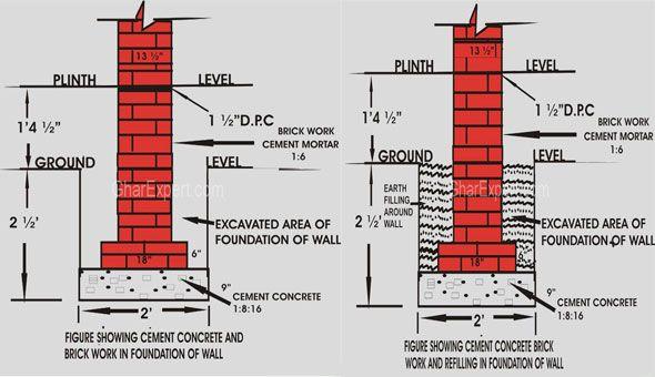 Foundation Design And Construction Design Of Foundation Concrete Mix Design Concrete Design Construction Design