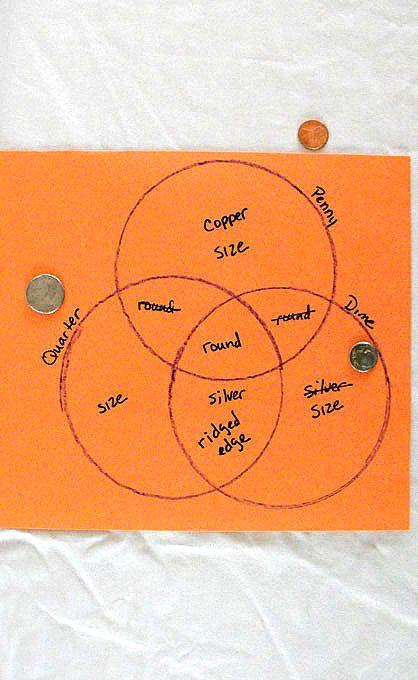 Money Triple Venn Diagram Venn Diagrams Diagram And Activities