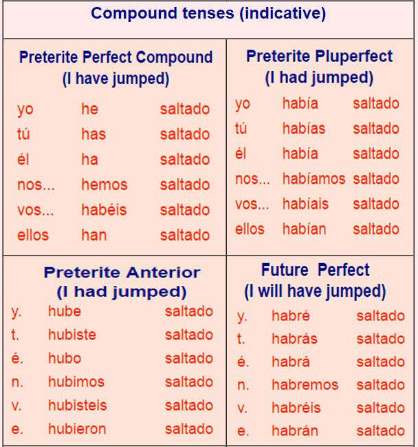 Compound verb tense ar verbs medical spanish pinterest for Table o present libramont