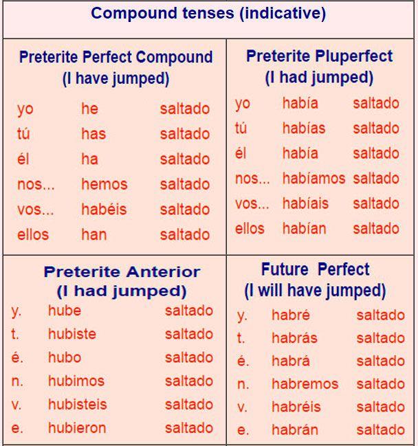 Compound verb tense AR verbs   Medical Spanish   Pinterest   Verb ...