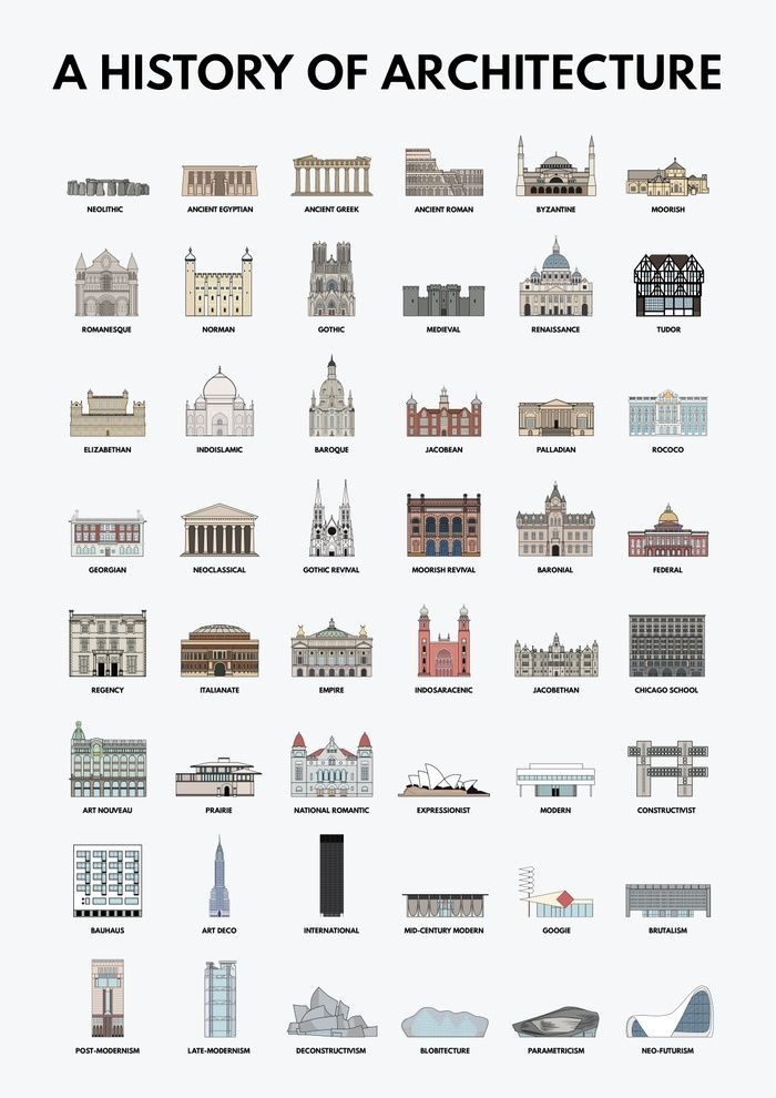A History Of Architecture Architectural Styles Infographic Graphic Design Illustration Archite Architecture Icons Architecture Poster Architecture Fashion