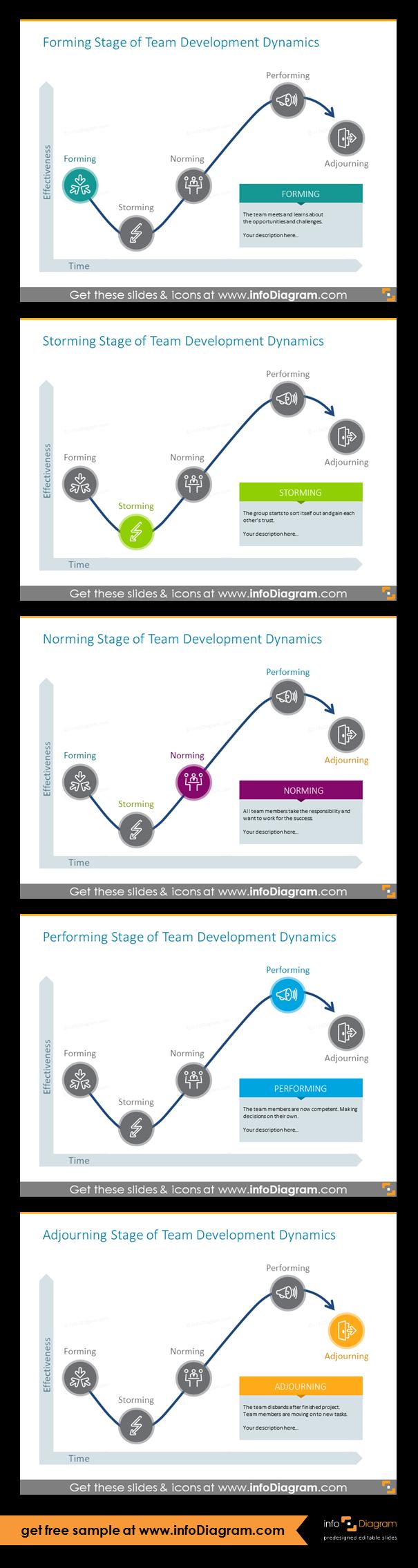 10 Flat Group Development Diagrams Tean Dynamics Charts Ppt Template Team Development Group Dynamics Development