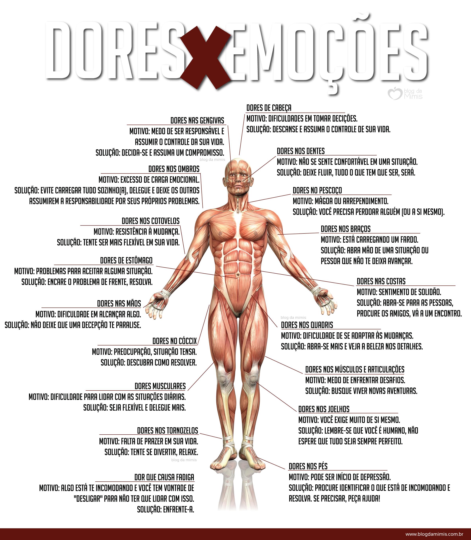 Musculares dores quadris nos nas e costas