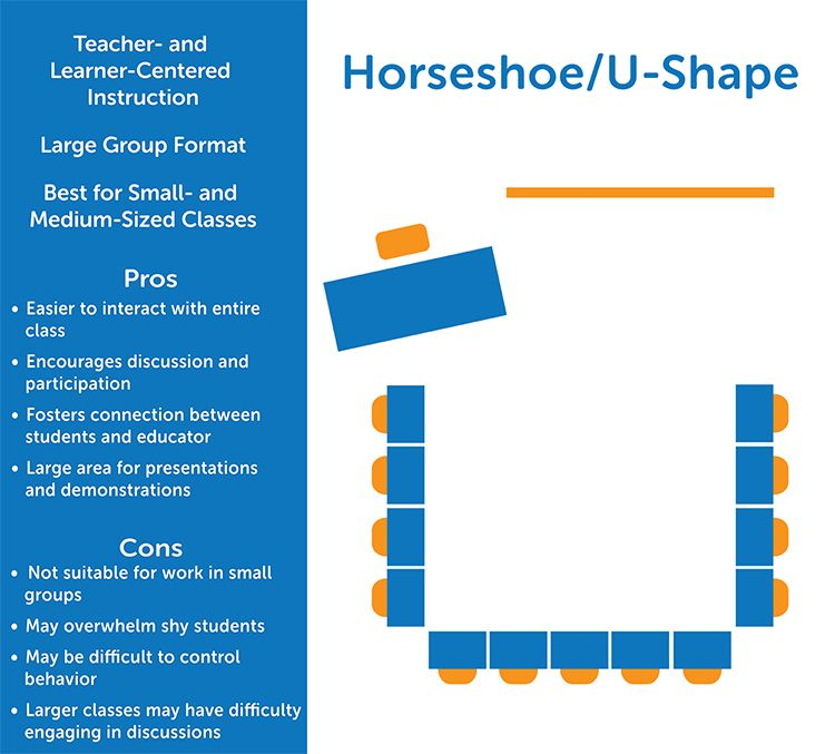 Horseshoe Classroom Design Advantages And Disadvantages ~ Classroom seating arrangements advantages and