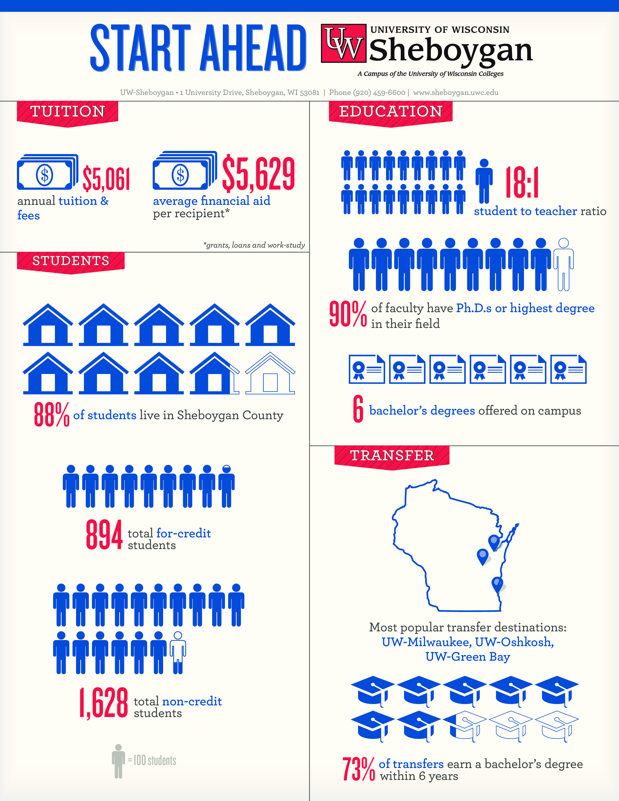 17 best images about uw colleges infographics 17 best images about uw colleges infographics colleges the o jays and facts